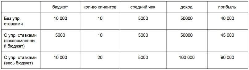 Разница работы таргетированной рекламы без автоматического управления ставками, и с автоматическим управлением ставками PostMonitor.