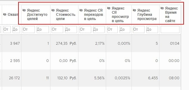 Показатели Яндекс Метрики