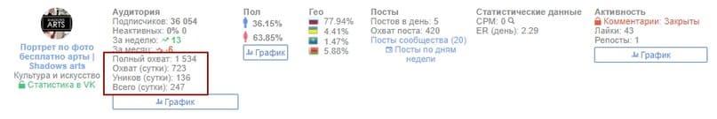 Анализ группы ВКонтакте по Числу уников , Охвату подписчиков, Проценту неактивных пользователей через сервис PostMonitor.