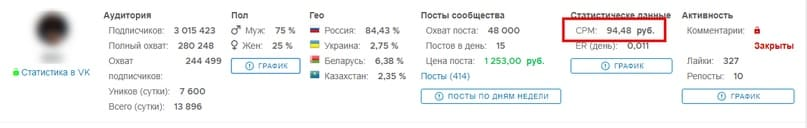 В данной группе ВКонтакте, CPM равен 94,48 рублей.