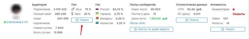 Кнопка в сервисе PostMonitor для просмотра половозрастного графика группы ВКонтакте.