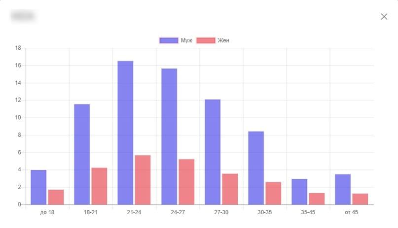 Половозрастной график группы ВКонтакте.