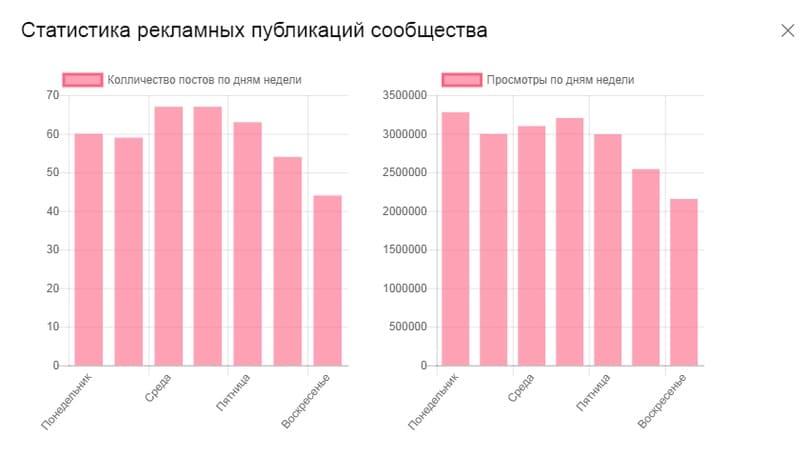 Статистика рекламных публикаций сообщества ВКонтакте по дням.