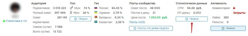 Кнопка «график» для просмотра затрат на каждую аудиторию в рублях исходя из цены поста группы ВКонтакте.