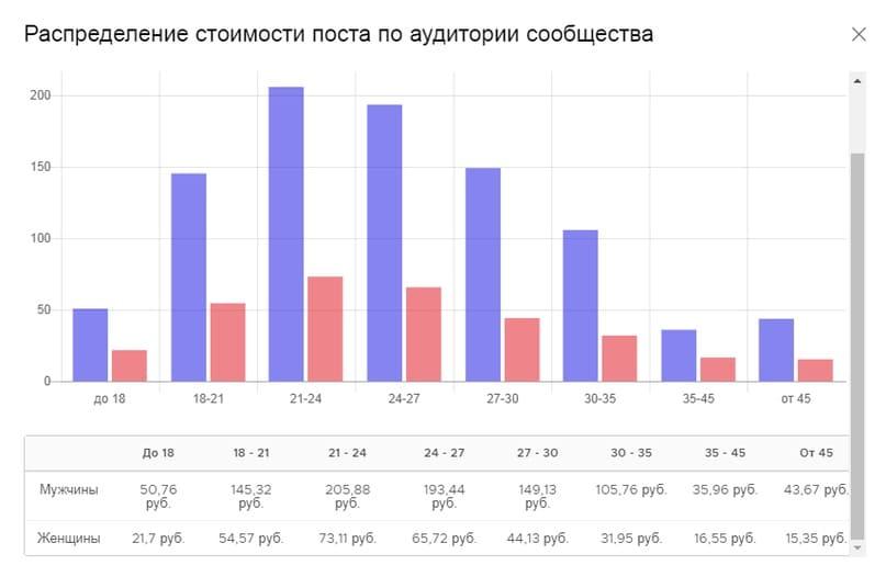 График затрат на каждую аудиторию в рублях исходя из цены поста группы ВКонтакте.